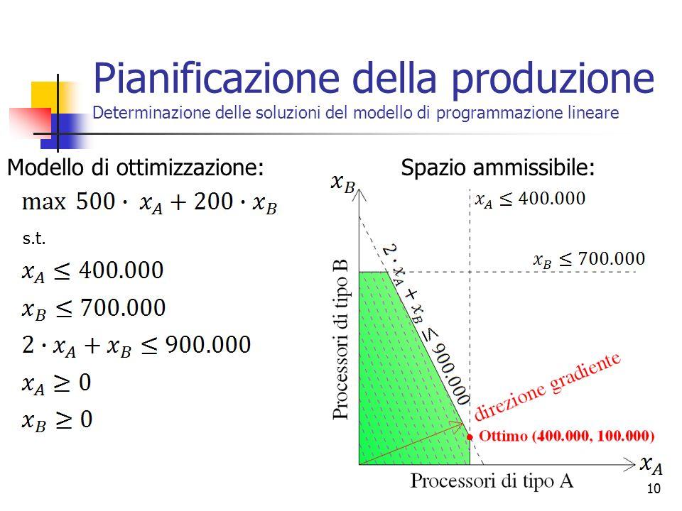 10 Modello di ottimizzazione:Spazio ammissibile: Pianificazione della produzione Determinazione delle soluzioni del modello di programmazione lineare