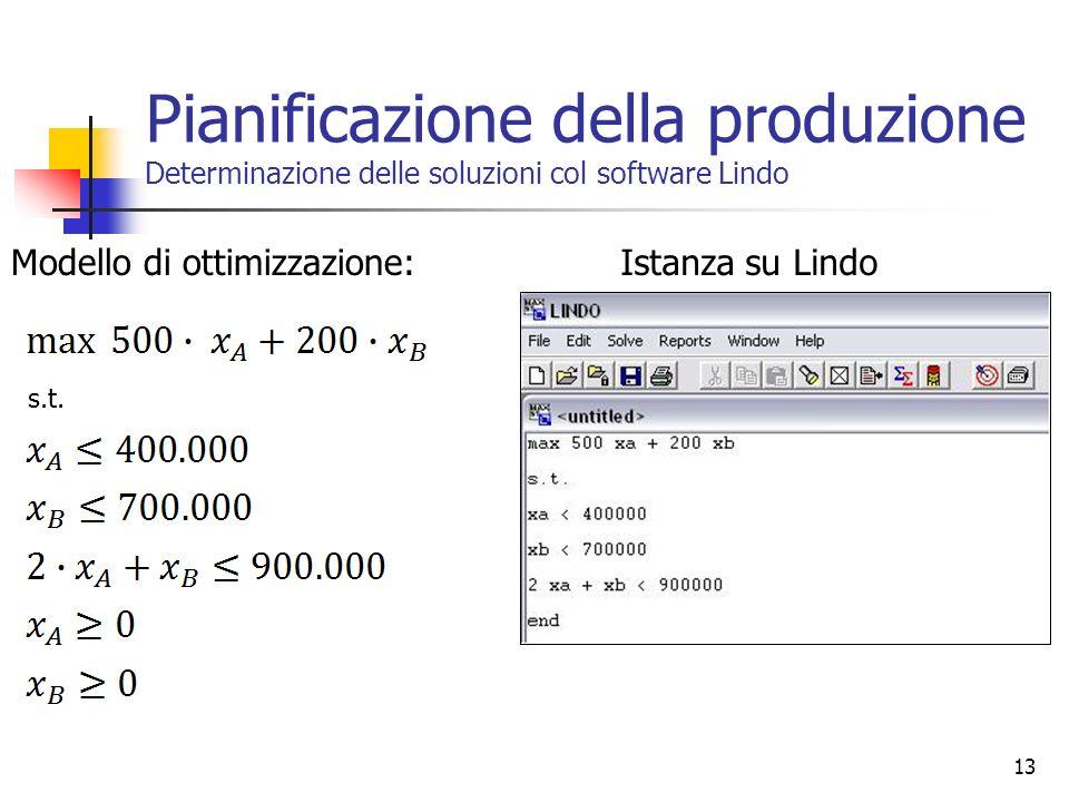 13 Pianificazione della produzione Determinazione delle soluzioni col software Lindo Modello di ottimizzazione: s.t. Istanza su Lindo