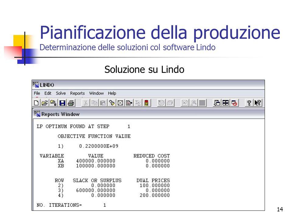Soluzione su Lindo 14 Pianificazione della produzione Determinazione delle soluzioni col software Lindo