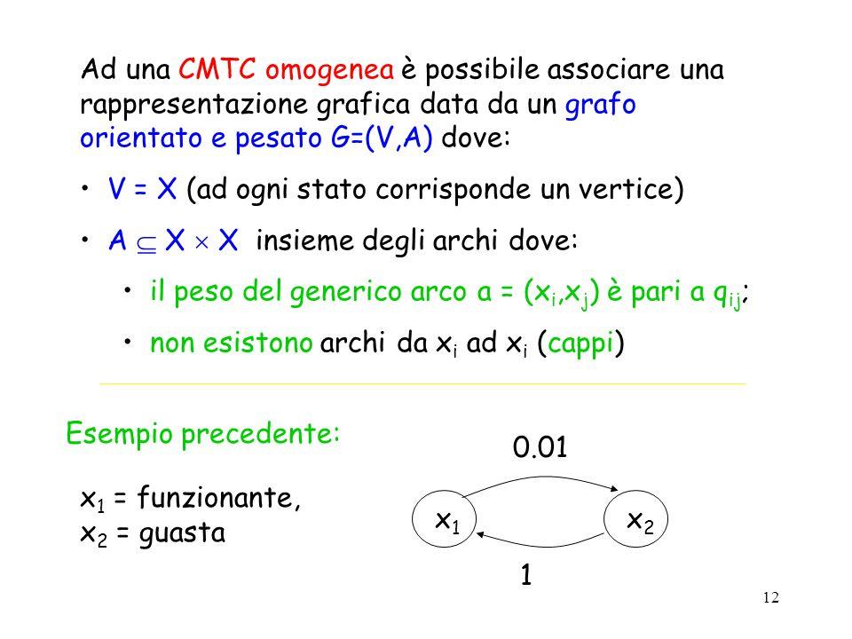 12 Ad una CMTC omogenea è possibile associare una rappresentazione grafica data da un grafo orientato e pesato G=(V,A) dove: V = X (ad ogni stato corr