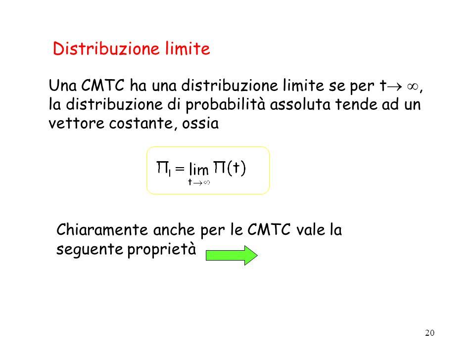 20 Distribuzione limite Una CMTC ha una distribuzione limite se per t, la distribuzione di probabilità assoluta tende ad un vettore costante, ossia Ch