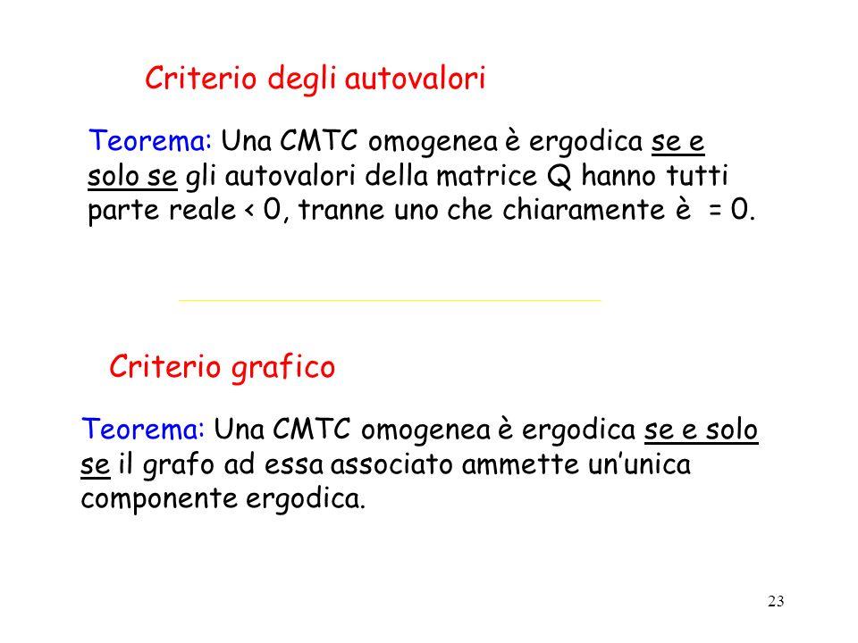 23 Criterio degli autovalori Teorema: Una CMTC omogenea è ergodica se e solo se gli autovalori della matrice Q hanno tutti parte reale < 0, tranne uno