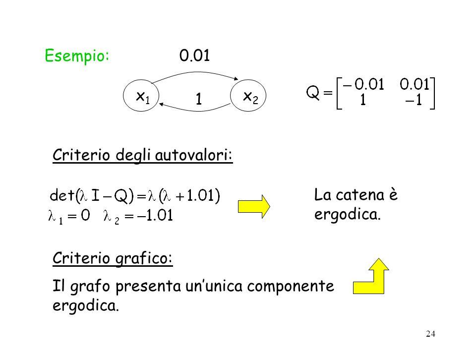 24 Esempio: x1x1 x2x2 0.011 La catena è ergodica. Criterio degli autovalori: Criterio grafico: Il grafo presenta ununica componente ergodica.
