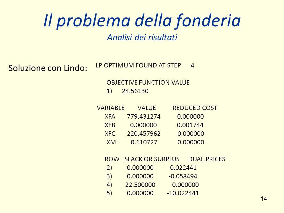14 Il problema della fonderia Analisi dei risultati LP OPTIMUM FOUND AT STEP 4 OBJECTIVE FUNCTION VALUE 1) 24.56130 VARIABLE VALUE REDUCED COST XFA 77