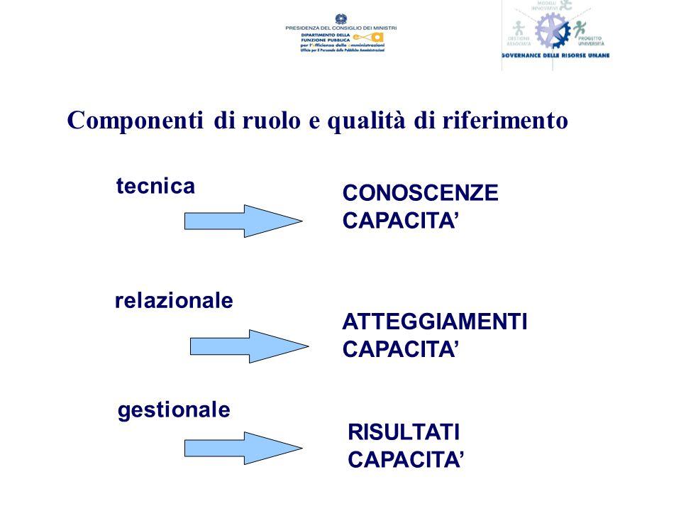 Componenti di ruolo e qualità di riferimento tecnica relazionale gestionale CONOSCENZE CAPACITA ATTEGGIAMENTI CAPACITA RISULTATI CAPACITA