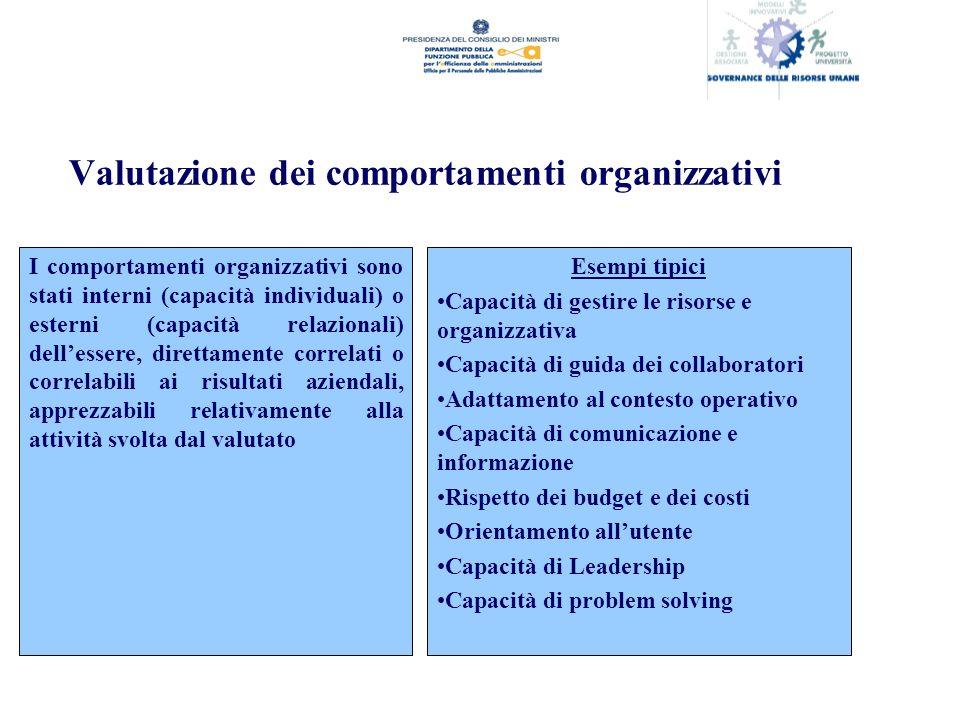 Valutazione dei comportamenti organizzativi I comportamenti organizzativi sono stati interni (capacità individuali) o esterni (capacità relazionali) dellessere, direttamente correlati o correlabili ai risultati aziendali, apprezzabili relativamente alla attività svolta dal valutato Esempi tipici Capacità di gestire le risorse e organizzativa Capacità di guida dei collaboratori Adattamento al contesto operativo Capacità di comunicazione e informazione Rispetto dei budget e dei costi Orientamento allutente Capacità di Leadership Capacità di problem solving