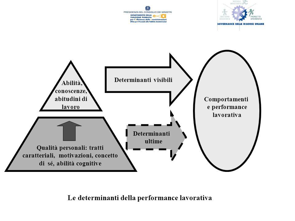 Determinanti visibili Determinanti ultime Comportamenti e performance lavorativa Abilità, conoscenze, abitudini di lavoro Qualità personali: tratti caratteriali, motivazioni, concetto di sé, abilità cognitive Le determinanti della performance lavorativa