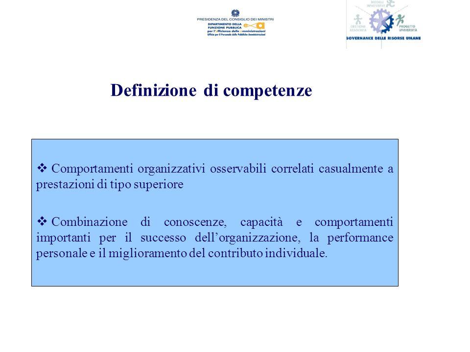 Definizione di competenze Comportamenti organizzativi osservabili correlati casualmente a prestazioni di tipo superiore Combinazione di conoscenze, capacità e comportamenti importanti per il successo dellorganizzazione, la performance personale e il miglioramento del contributo individuale.