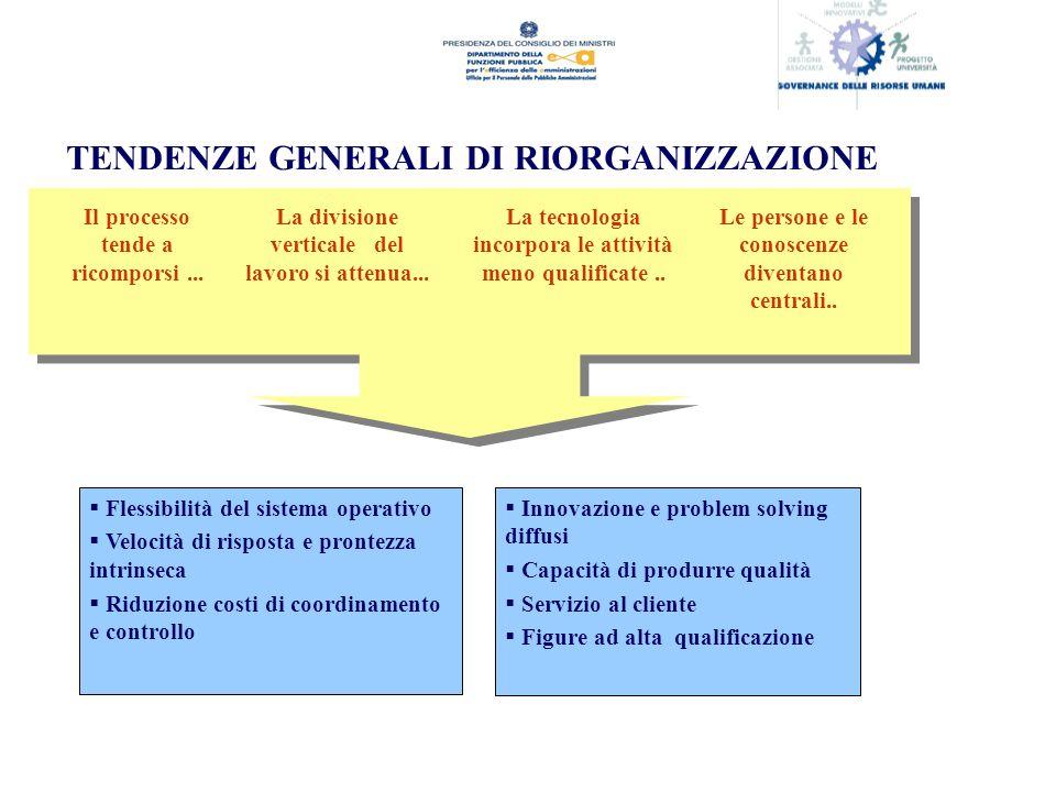 TENDENZE GENERALI DI RIORGANIZZAZIONE Il processo tende a ricomporsi...