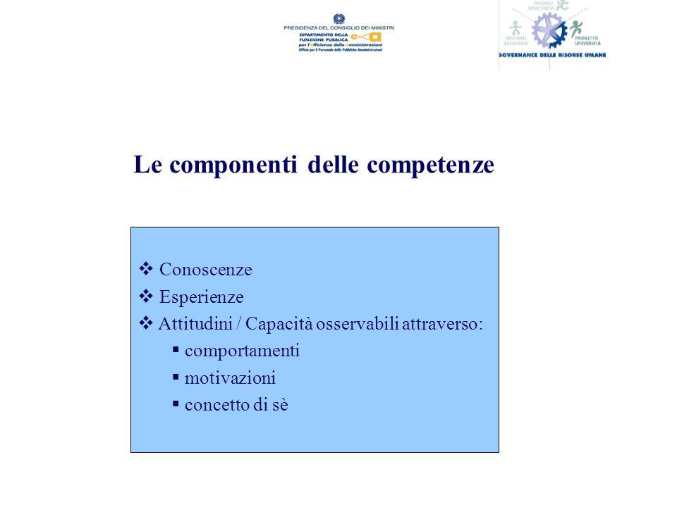 Le componenti delle competenze Conoscenze Esperienze Attitudini / Capacità osservabili attraverso: comportamenti motivazioni concetto di sè