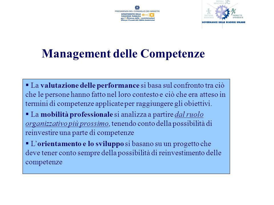 Management delle Competenze La valutazione delle performance si basa sul confronto tra ciò che le persone hanno fatto nel loro contesto e ciò che era atteso in termini di competenze applicate per raggiungere gli obiettivi.