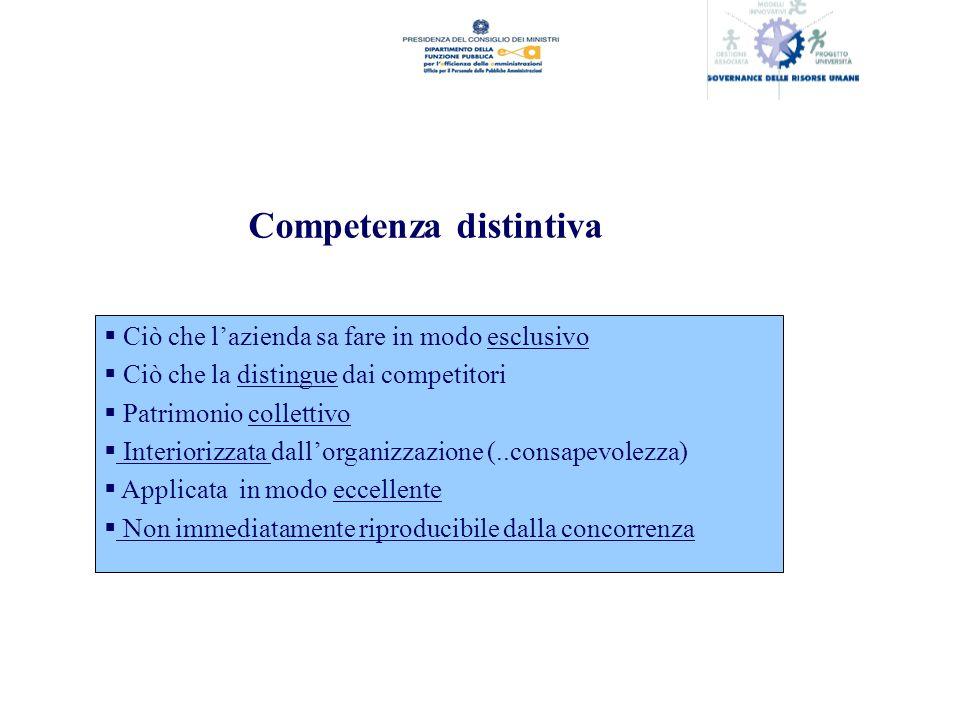 Competenza distintiva Ciò che lazienda sa fare in modo esclusivo Ciò che la distingue dai competitori Patrimonio collettivo Interiorizzata dallorganizzazione (..consapevolezza) Applicata in modo eccellente Non immediatamente riproducibile dalla concorrenza