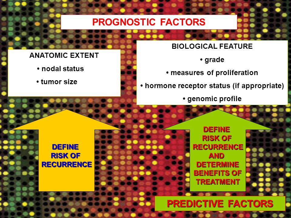 PROGNOSTIC FACTORS ANATOMIC EXTENT nodal status tumor size DEFINE RISK OF RECURRENCE BIOLOGICAL FEATURE grade measures of proliferation hormone recept