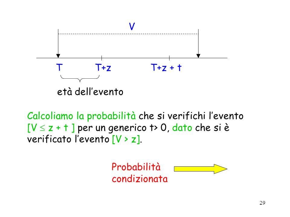 29 TT+zT+z + t V età dellevento Calcoliamo la probabilità che si verifichi levento [V z + t ] per un generico t> 0, dato che si è verificato levento [V > z].