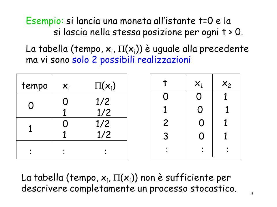 3 Esempio: si lancia una moneta allistante t=0 e la si lascia nella stessa posizione per ogni t > 0.