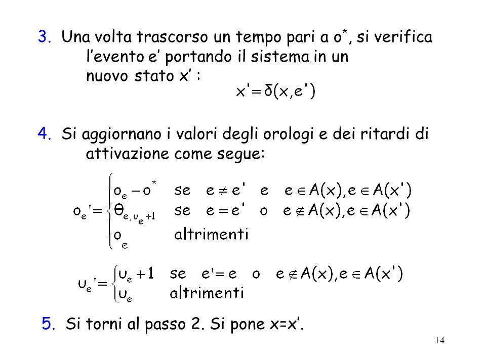 14 3. Una volta trascorso un tempo pari a o *, si verifica levento e portando il sistema in un nuovo stato x : 4. Si aggiornano i valori degli orologi