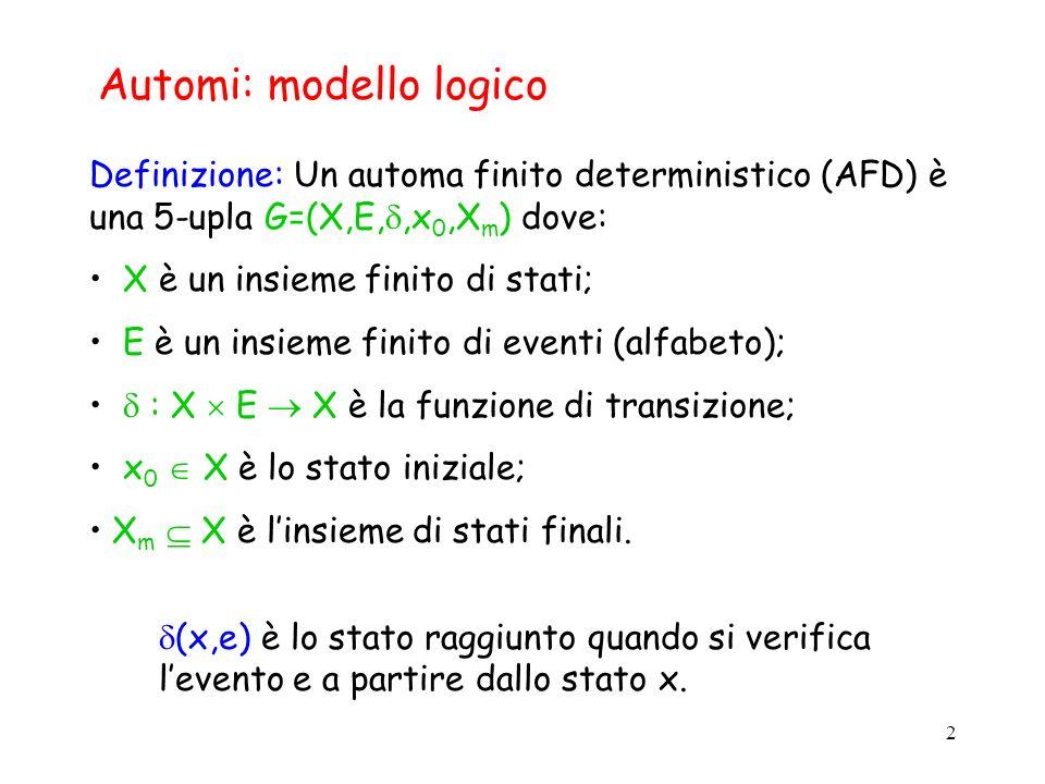 2 Automi: modello logico Definizione: Un automa finito deterministico (AFD) è una 5-upla G=(X,E,,x 0,X m ) dove: X è un insieme finito di stati; E è u