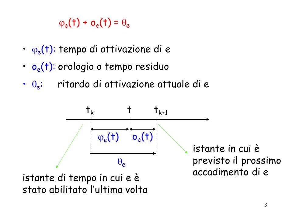 8 e (t) + o e (t) = e e (t): tempo di attivazione di e o e (t): orologio o tempo residuo e : ritardo di attivazione attuale di e tktk t k+1 t e (t) o