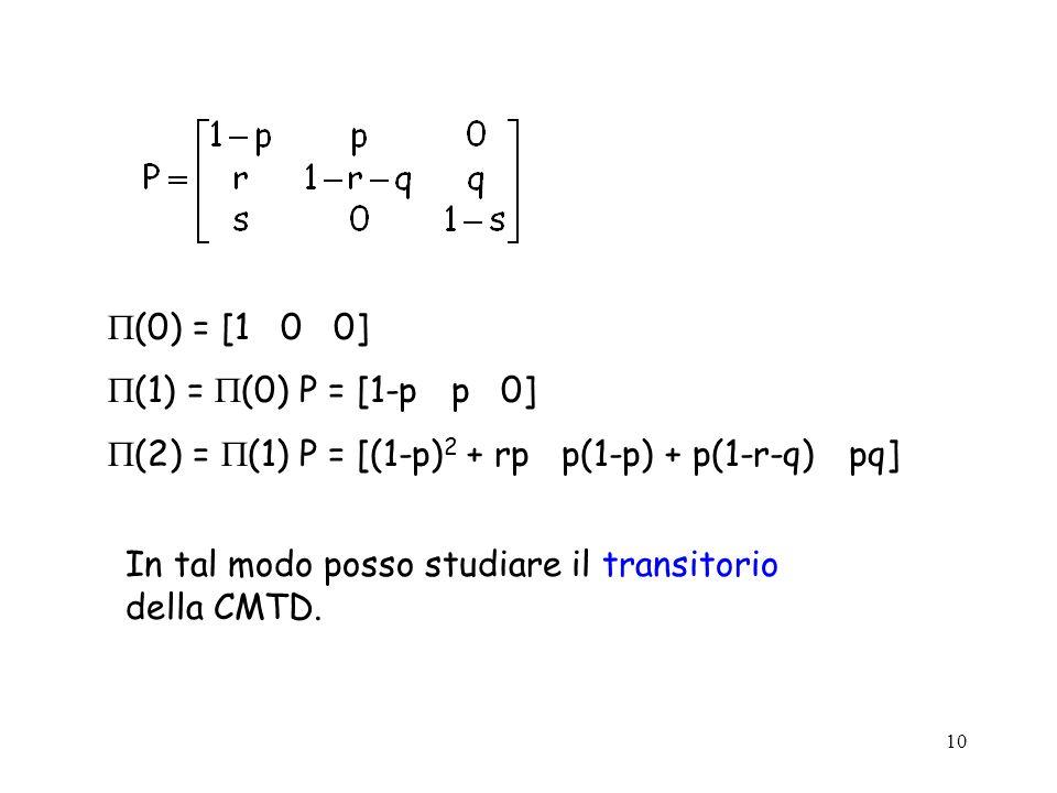 10 (0) = [1 0 0] (1) = (0) P = [1-p p 0] (2) = (1) P = [(1-p) 2 + rp p(1-p) + p(1-r-q) pq] In tal modo posso studiare il transitorio della CMTD.