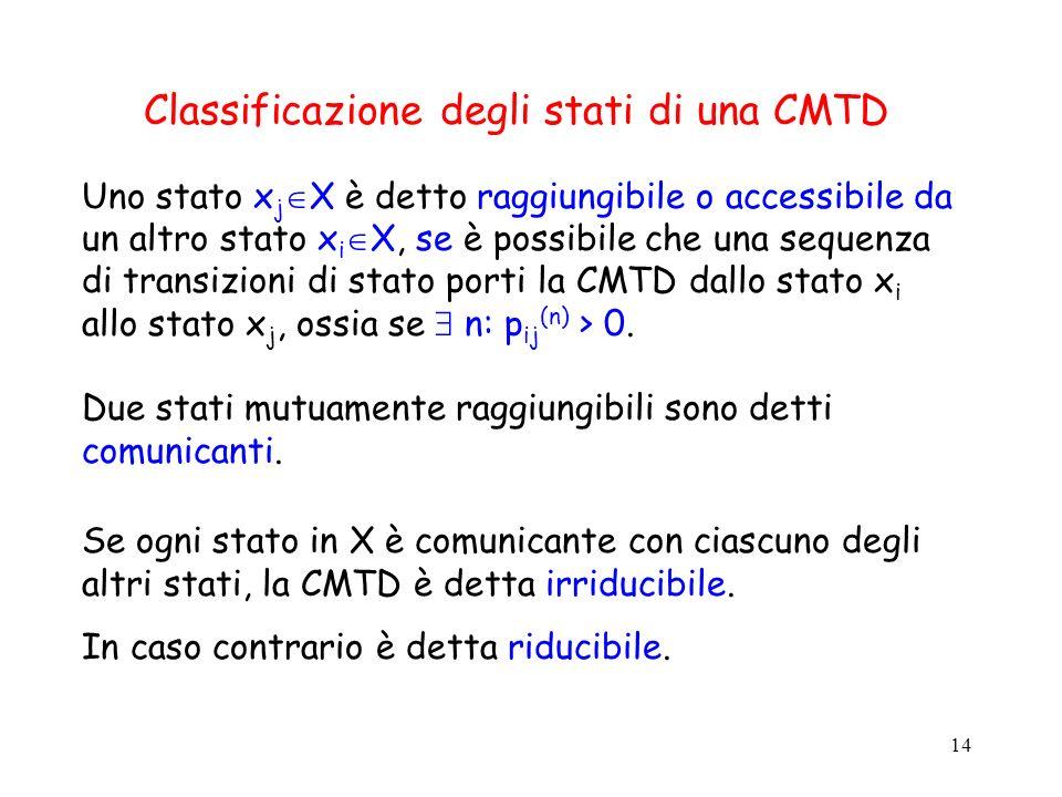 14 Classificazione degli stati di una CMTD Uno stato x j X è detto raggiungibile o accessibile da un altro stato x i X, se è possibile che una sequenz
