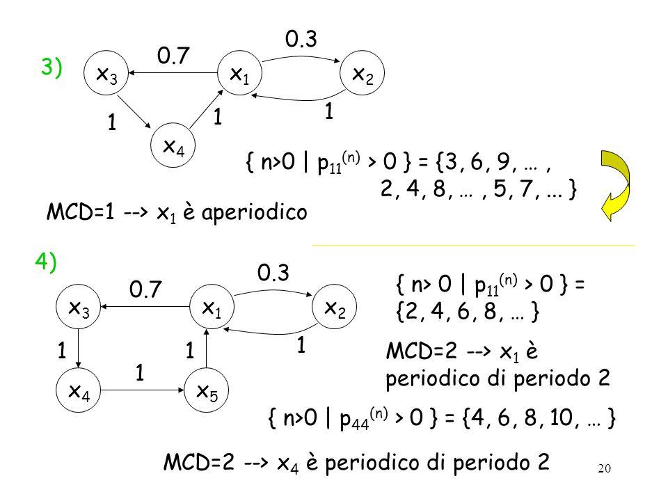 20 3) 4) { n> 0 | p 11 (n) > 0 } = {2, 4, 6, 8, … } MCD=2 --> x 1 è periodico di periodo 2 x2x2 x1x1 0.3 x3x3 1 x4x4 0.7 1 1 { n>0 | p 11 (n) > 0 } =