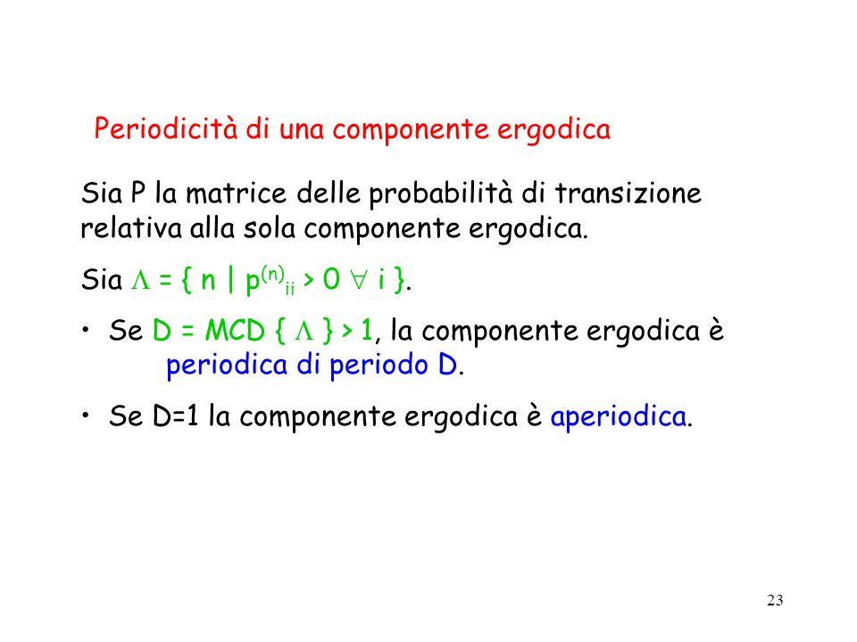 23 Sia P la matrice delle probabilità di transizione relativa alla sola componente ergodica. Sia = { n | p (n) ii > 0 i }. Se D = MCD { } > 1, la comp