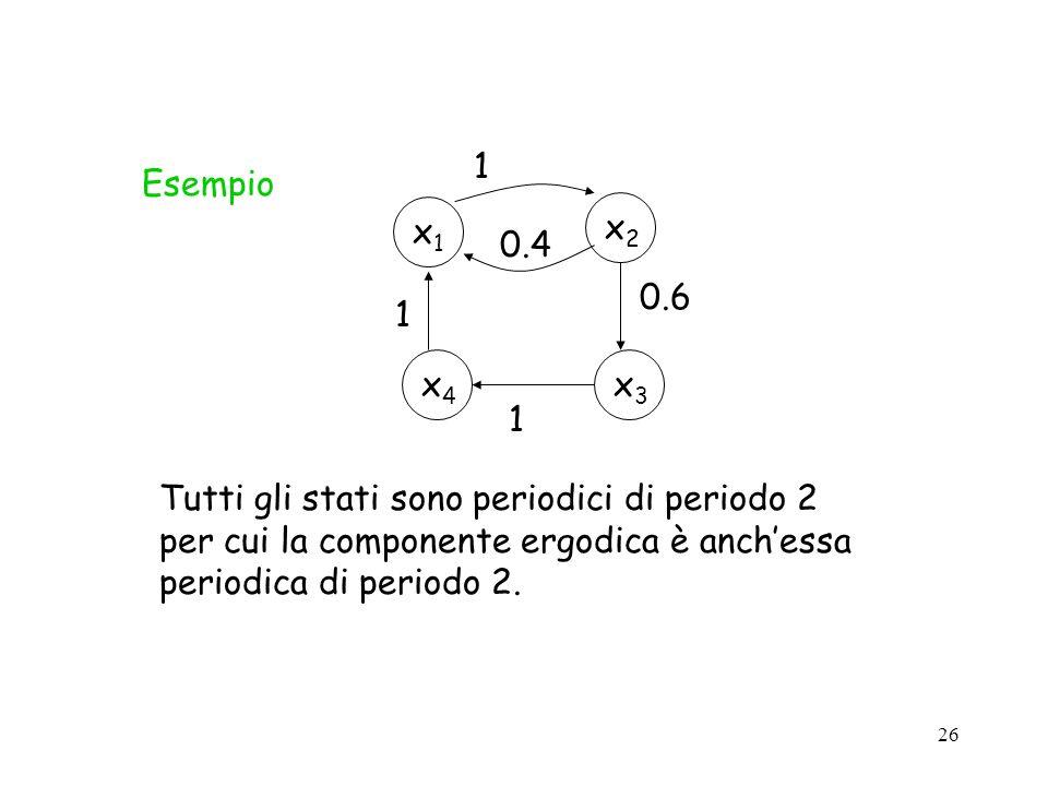 26 Esempio x2x2 x1x1 1 0.4 x3x3 x4x4 0.6 1 1 Tutti gli stati sono periodici di periodo 2 per cui la componente ergodica è anchessa periodica di period