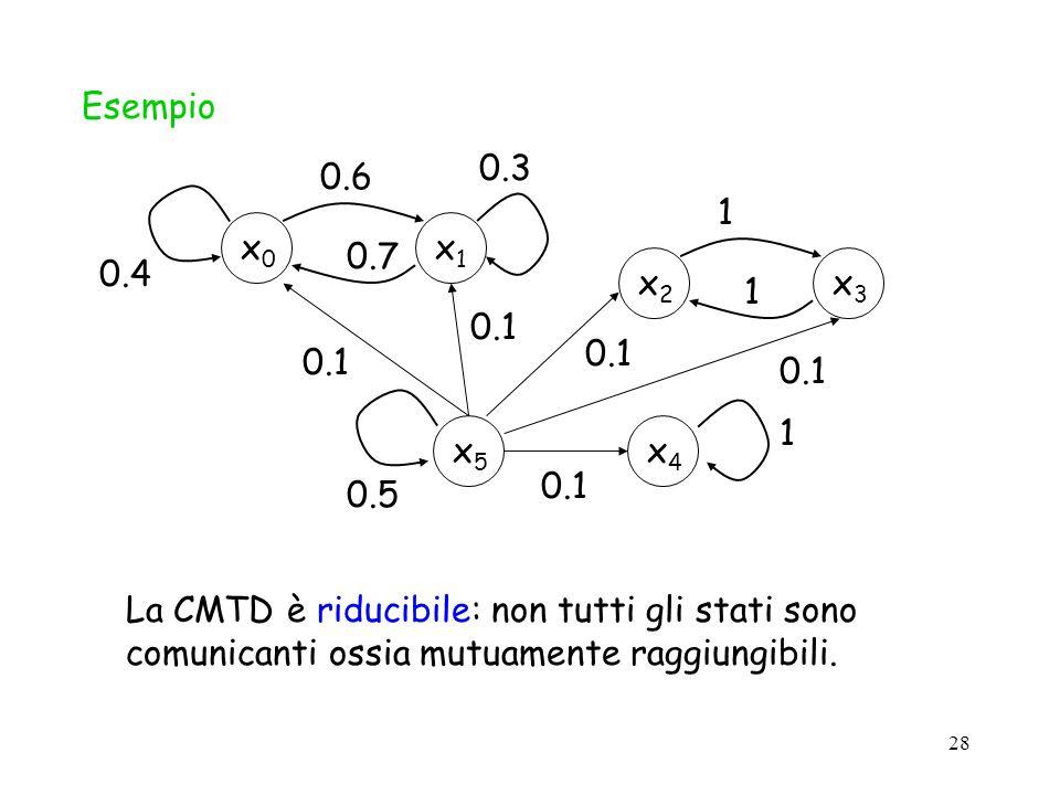 28 Esempiox1x1 x0x0 0.3 0.7 0.4 0.6 x4x4 1 0.5 x3x3 x2x2 1 1 x5x5 0.1 La CMTD è riducibile: non tutti gli stati sono comunicanti ossia mutuamente ragg