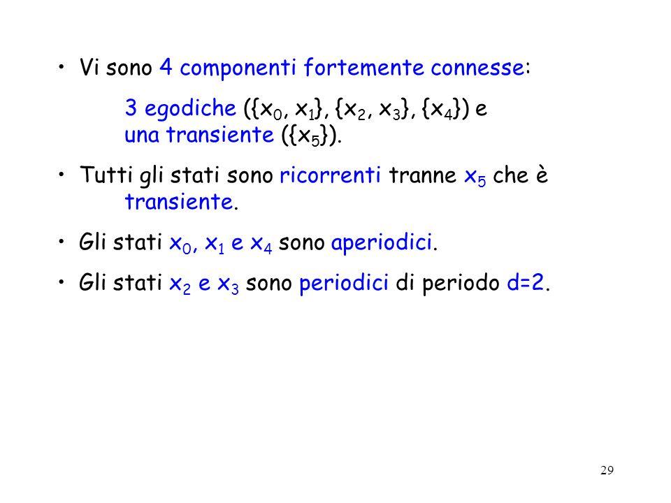29 Vi sono 4 componenti fortemente connesse: 3 egodiche ({x 0, x 1 }, {x 2, x 3 }, {x 4 }) e una transiente ({x 5 }). Tutti gli stati sono ricorrenti