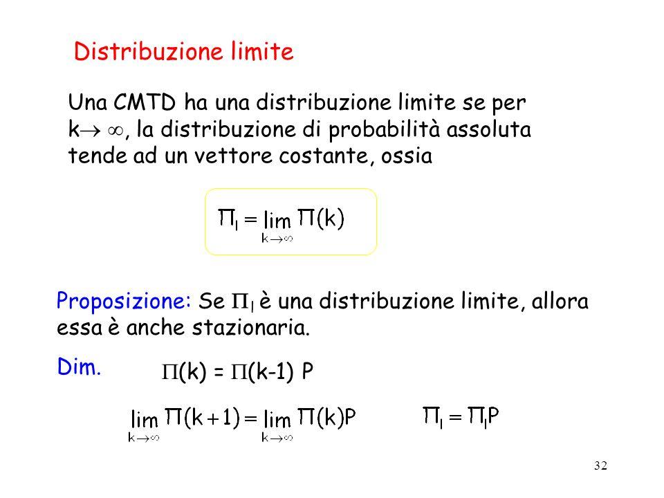 32 Distribuzione limite Una CMTD ha una distribuzione limite se per k, la distribuzione di probabilità assoluta tende ad un vettore costante, ossia Pr