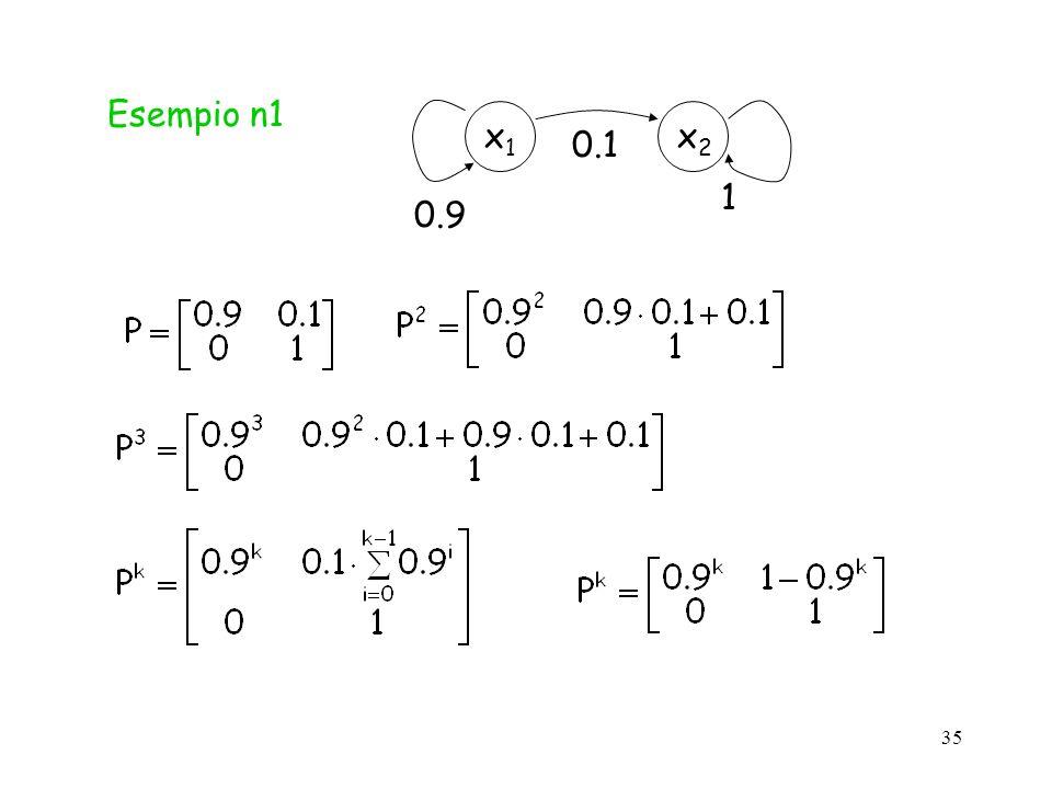 35 Esempio n1 x2x2 x1x1 1 0.1 0.9
