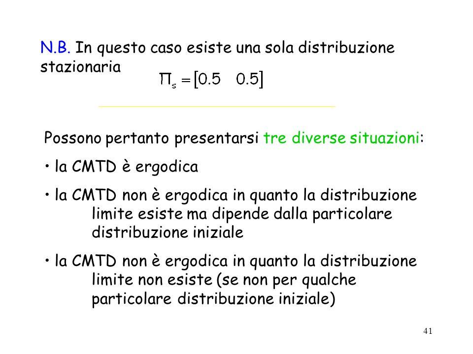 41 N.B. In questo caso esiste una sola distribuzione stazionaria Possono pertanto presentarsi tre diverse situazioni: la CMTD è ergodica la CMTD non è