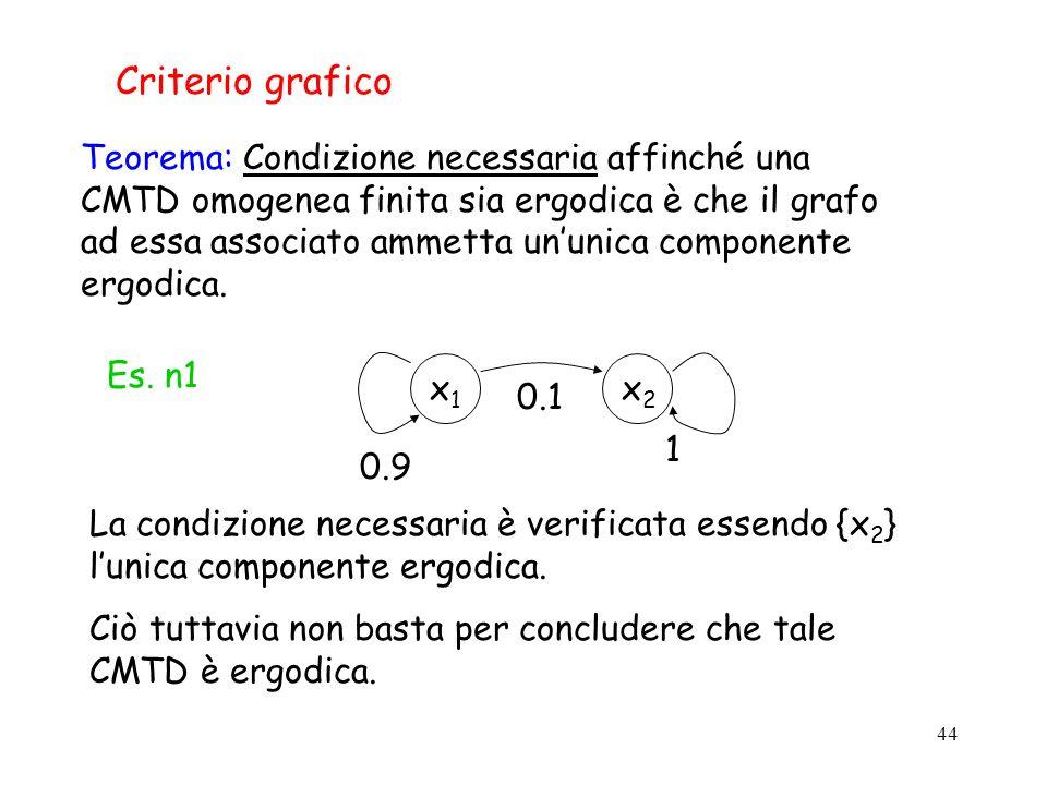 44 Criterio grafico x2x2 x1x1 1 0.1 0.9 Es. n1 La condizione necessaria è verificata essendo {x 2 } lunica componente ergodica. Ciò tuttavia non basta