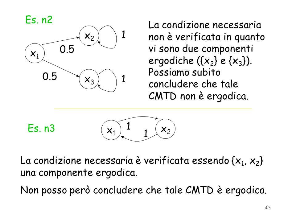 45 Es. n2 x2x2 x1x1 1 0.5 x3x3 1 La condizione necessaria non è verificata in quanto vi sono due componenti ergodiche ({x 2 } e {x 3 }). Possiamo subi