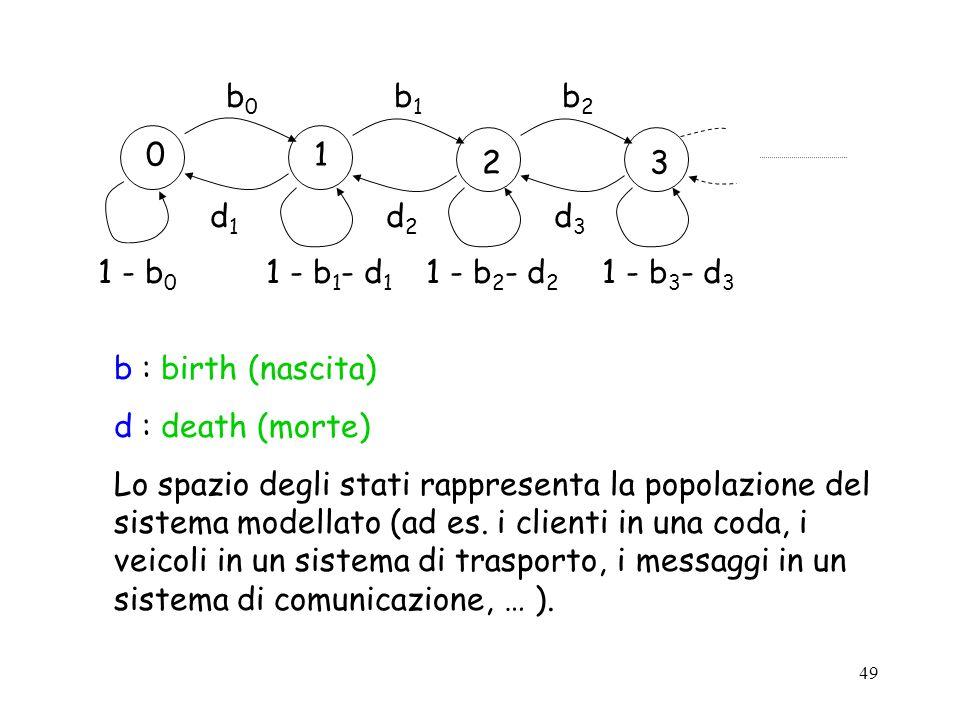 49 01 23 1 - b 0 1 - b 1 - d 1 1 - b 2 - d 2 1 - b 3 - d 3 b0b0 b1b1 b2b2 d1d1 d2d2 d3d3 b : birth (nascita) d : death (morte) Lo spazio degli stati r