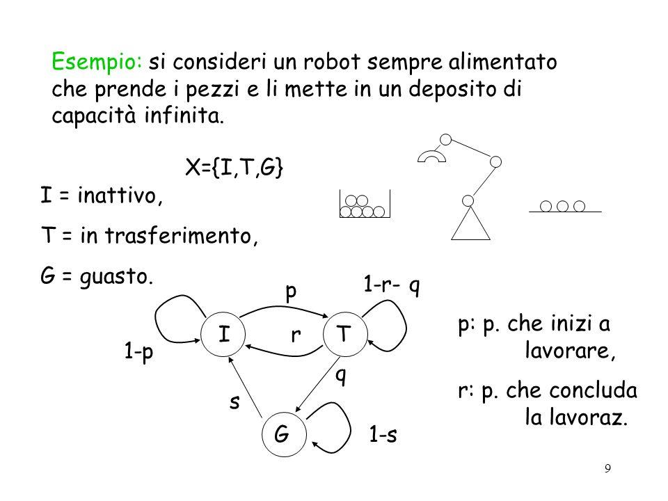 9 Esempio: si consideri un robot sempre alimentato che prende i pezzi e li mette in un deposito di capacità infinita. I = inattivo, T = in trasferimen