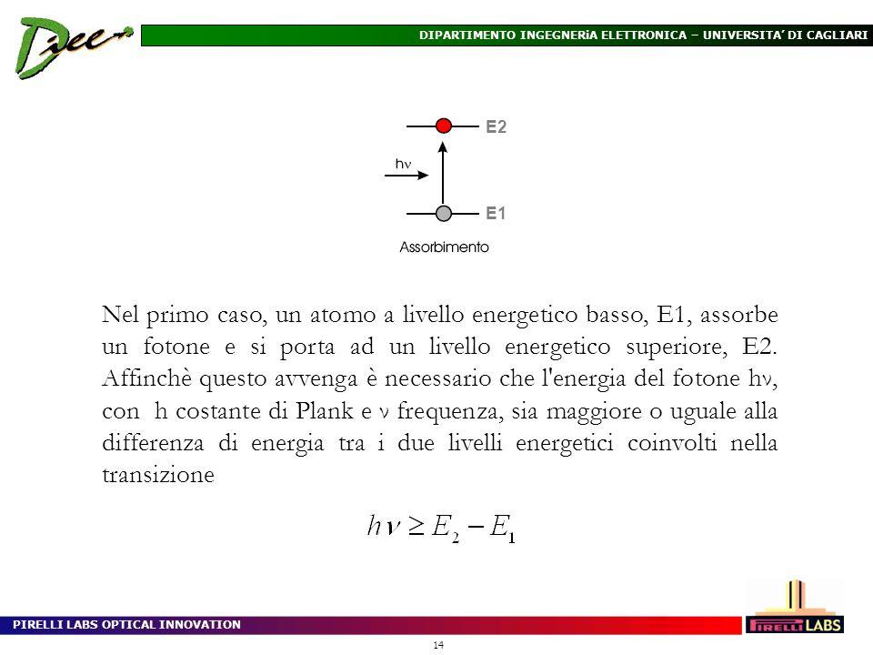 PIRELLI LABS OPTICAL INNOVATION 14 DIPARTIMENTO INGEGNERiA ELETTRONICA – UNIVERSITA DI CAGLIARI Nel primo caso, un atomo a livello energetico basso, E