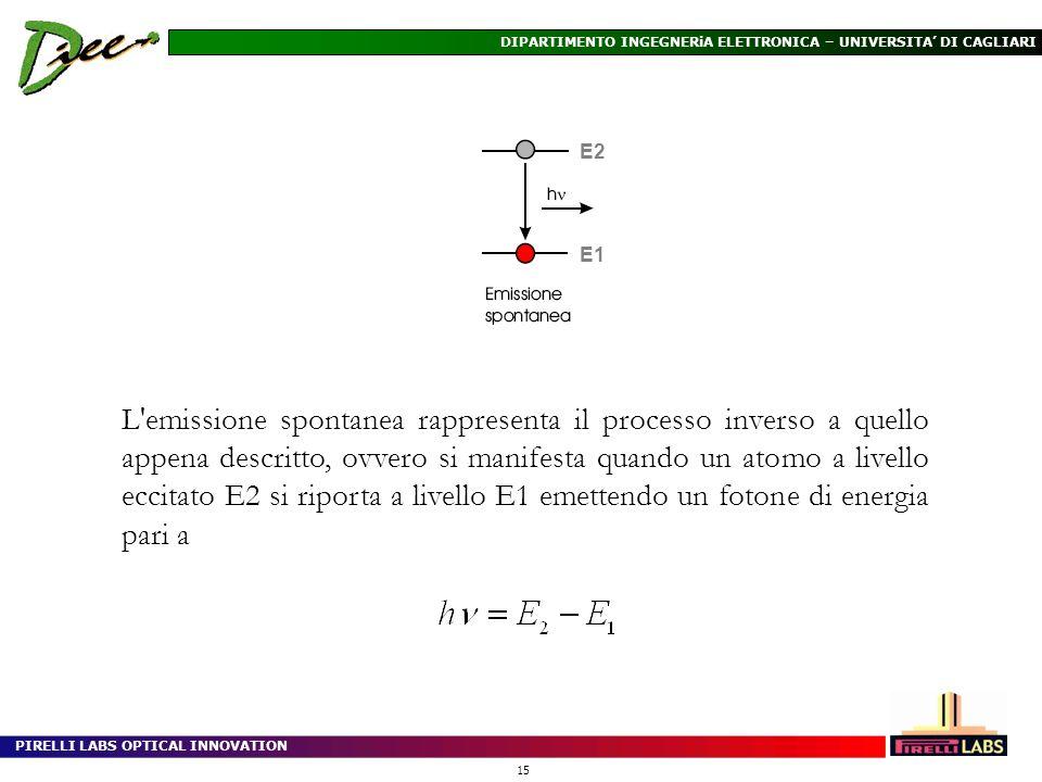 PIRELLI LABS OPTICAL INNOVATION 15 DIPARTIMENTO INGEGNERiA ELETTRONICA – UNIVERSITA DI CAGLIARI L'emissione spontanea rappresenta il processo inverso