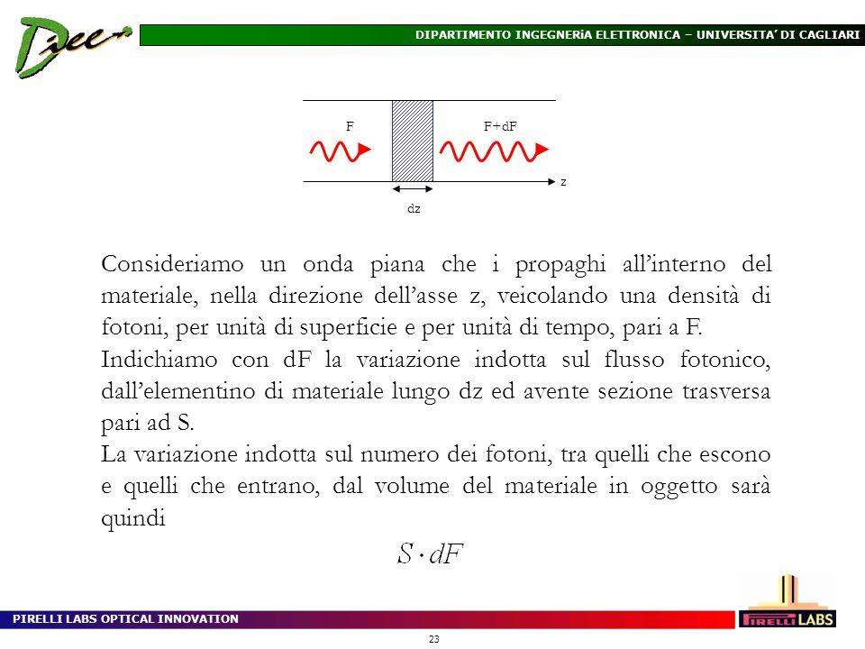 PIRELLI LABS OPTICAL INNOVATION 23 DIPARTIMENTO INGEGNERiA ELETTRONICA – UNIVERSITA DI CAGLIARI Consideriamo un onda piana che i propaghi allinterno d