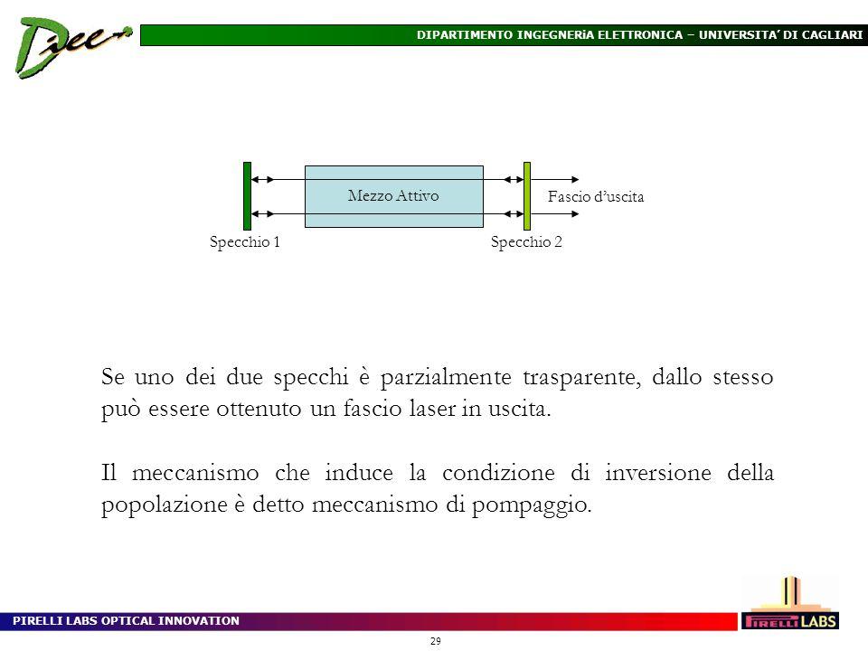 PIRELLI LABS OPTICAL INNOVATION 29 DIPARTIMENTO INGEGNERiA ELETTRONICA – UNIVERSITA DI CAGLIARI Se uno dei due specchi è parzialmente trasparente, dal