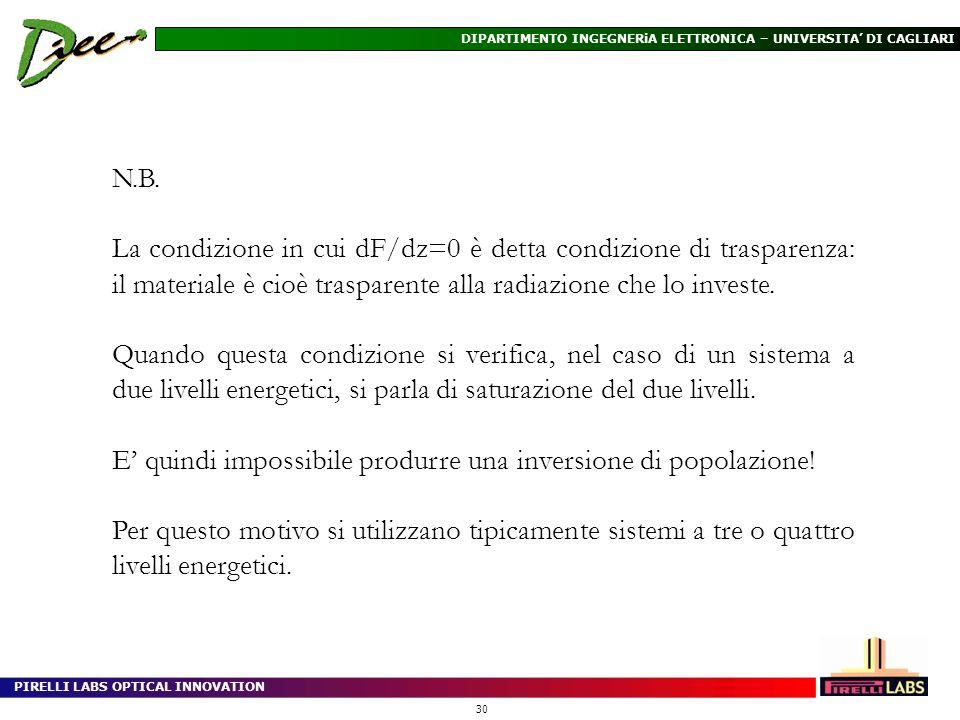 PIRELLI LABS OPTICAL INNOVATION 30 DIPARTIMENTO INGEGNERiA ELETTRONICA – UNIVERSITA DI CAGLIARI N.B. La condizione in cui dF/dz=0 è detta condizione d