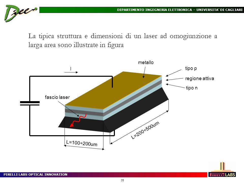PIRELLI LABS OPTICAL INNOVATION 35 DIPARTIMENTO INGEGNERiA ELETTRONICA – UNIVERSITA DI CAGLIARI La tipica struttura e dimensioni di un laser ad omogiu