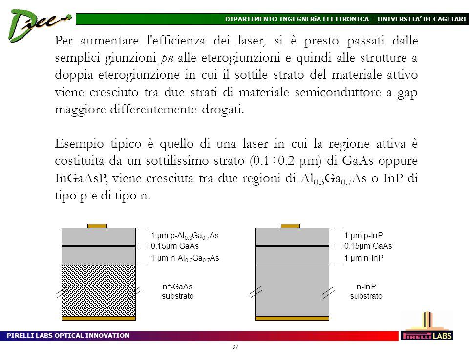 PIRELLI LABS OPTICAL INNOVATION 37 DIPARTIMENTO INGEGNERiA ELETTRONICA – UNIVERSITA DI CAGLIARI Per aumentare l'efficienza dei laser, si è presto pass