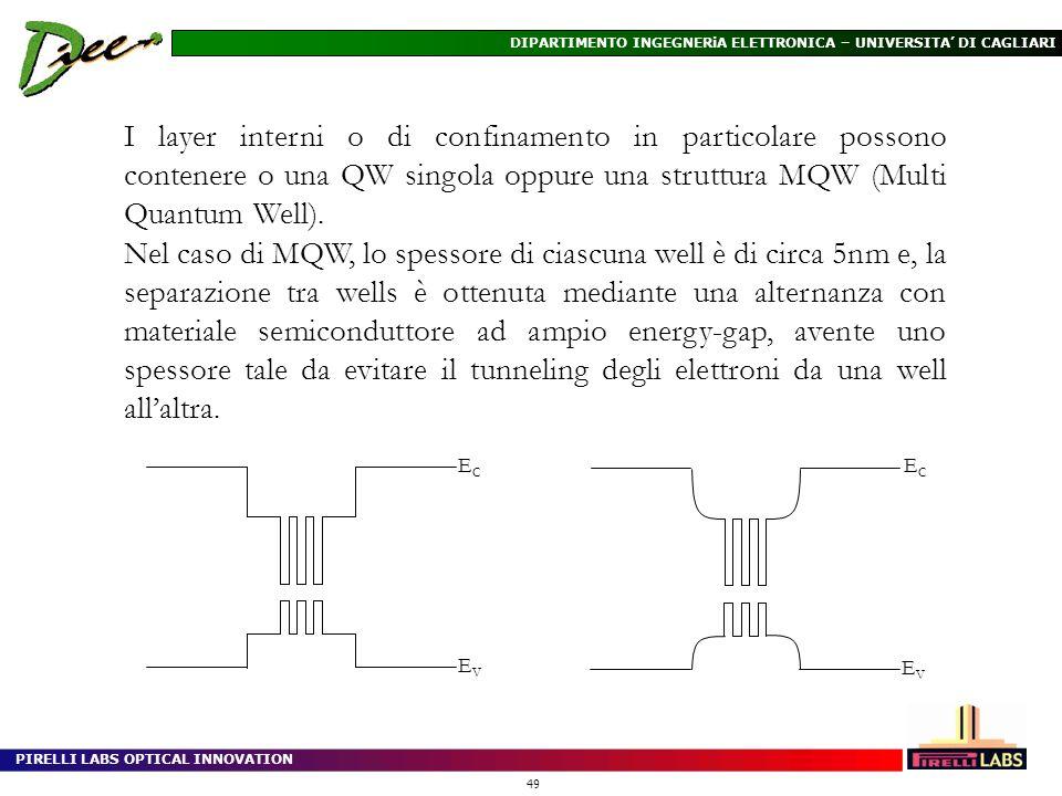 PIRELLI LABS OPTICAL INNOVATION 49 DIPARTIMENTO INGEGNERiA ELETTRONICA – UNIVERSITA DI CAGLIARI I layer interni o di confinamento in particolare posso