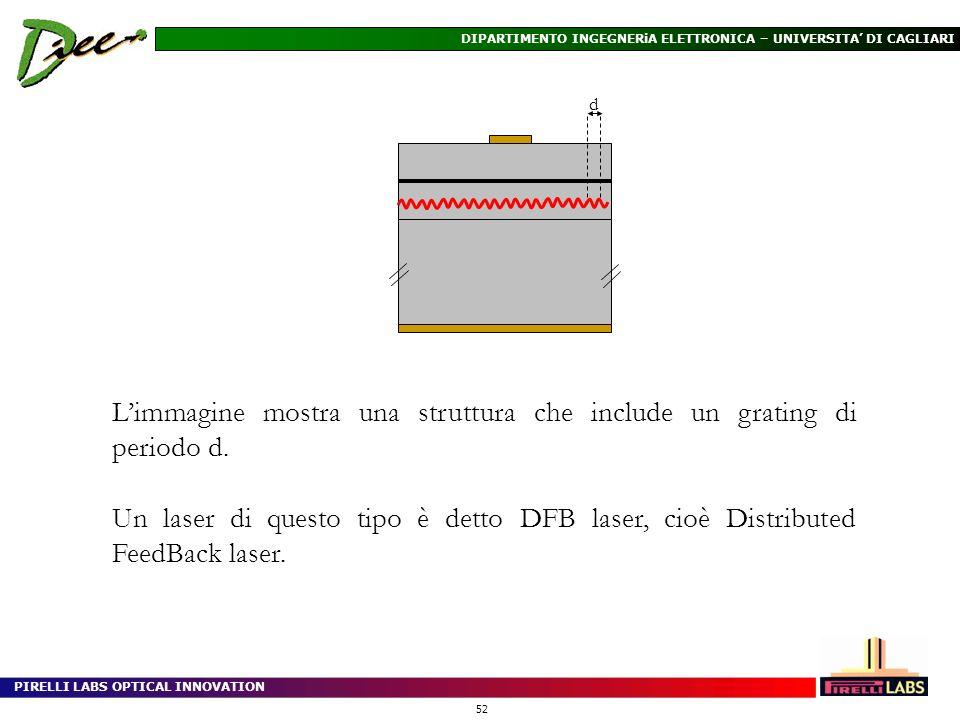 PIRELLI LABS OPTICAL INNOVATION 52 DIPARTIMENTO INGEGNERiA ELETTRONICA – UNIVERSITA DI CAGLIARI d Limmagine mostra una struttura che include un gratin