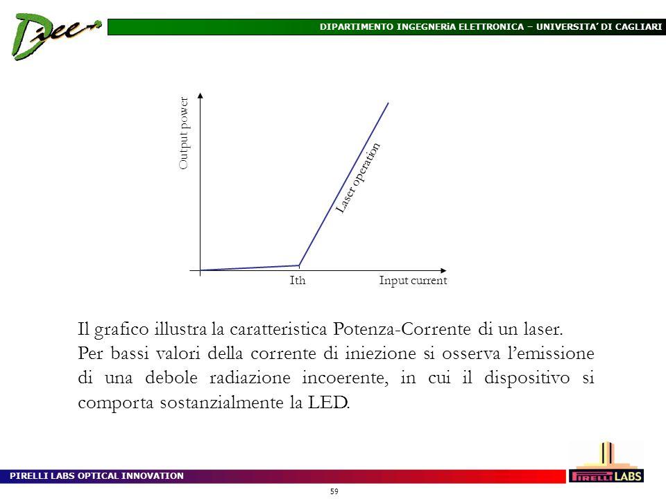 PIRELLI LABS OPTICAL INNOVATION 59 DIPARTIMENTO INGEGNERiA ELETTRONICA – UNIVERSITA DI CAGLIARI Il grafico illustra la caratteristica Potenza-Corrente