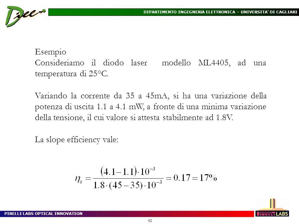 PIRELLI LABS OPTICAL INNOVATION 62 DIPARTIMENTO INGEGNERiA ELETTRONICA – UNIVERSITA DI CAGLIARI Esempio Consideriamo il diodo laser modello ML4405, ad