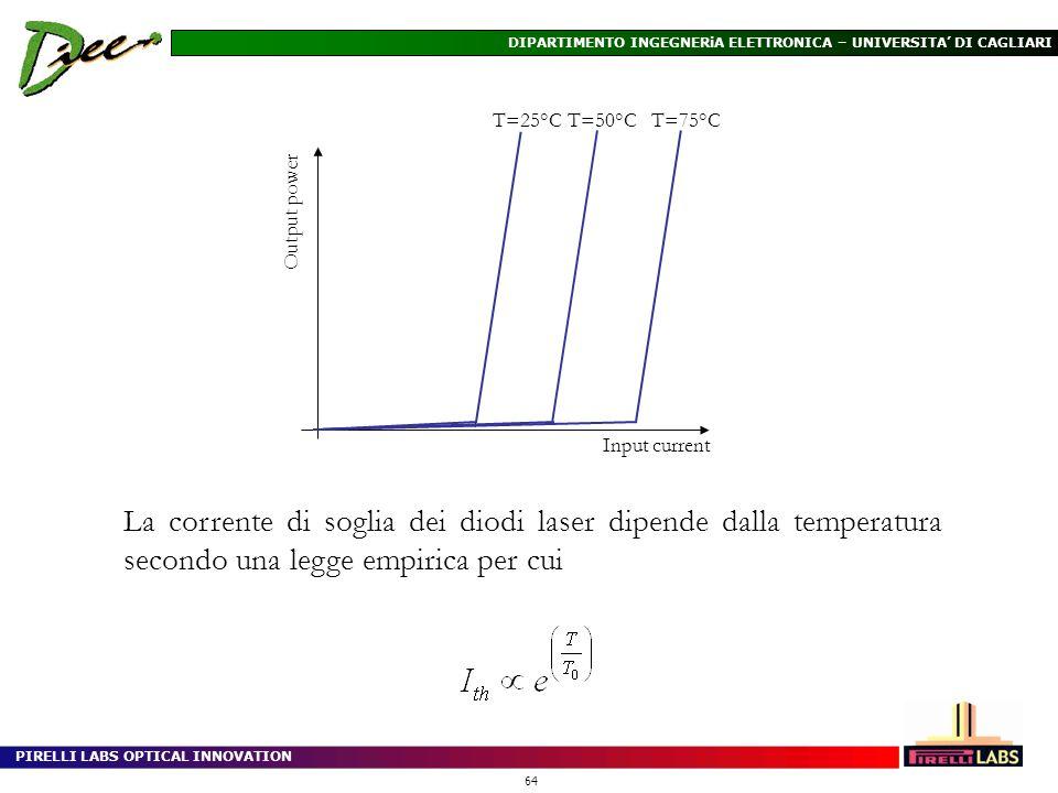 PIRELLI LABS OPTICAL INNOVATION 64 DIPARTIMENTO INGEGNERiA ELETTRONICA – UNIVERSITA DI CAGLIARI La corrente di soglia dei diodi laser dipende dalla te