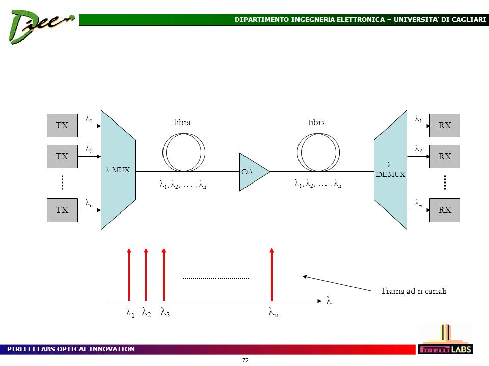 PIRELLI LABS OPTICAL INNOVATION 72 DIPARTIMENTO INGEGNERiA ELETTRONICA – UNIVERSITA DI CAGLIARI λ MUX λ DEMUX OA fibra λ 1, λ 2, …, λ n TX λ1λ1 λ2λ2 λ