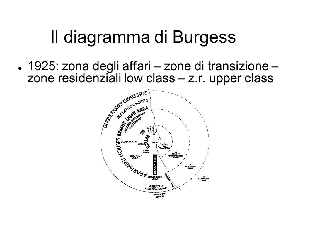Il diagramma di Burgess 1925: zona degli affari – zone di transizione – zone residenziali low class – z.r. upper class
